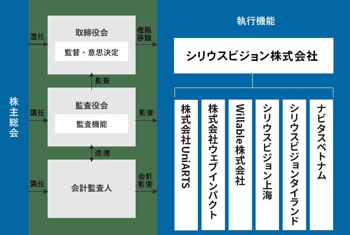 ナビタス株式会社 体制図