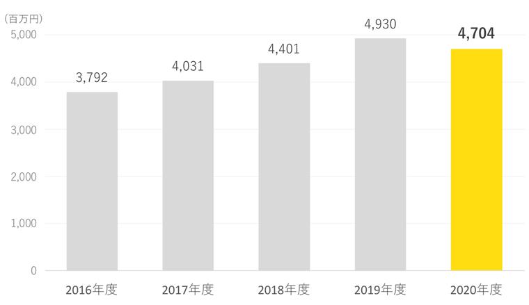 ナビタス株式会社 売上収益グラフ