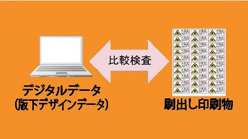 デジタルデータ(版下デザインデータ)と刷出し印刷物の比較検査