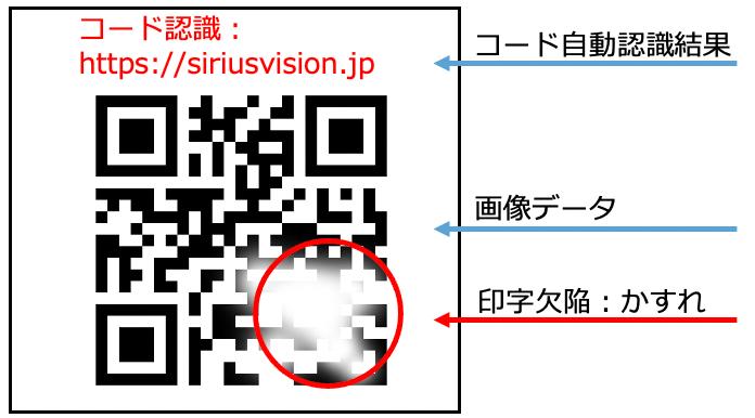 2次元コード認識および照合