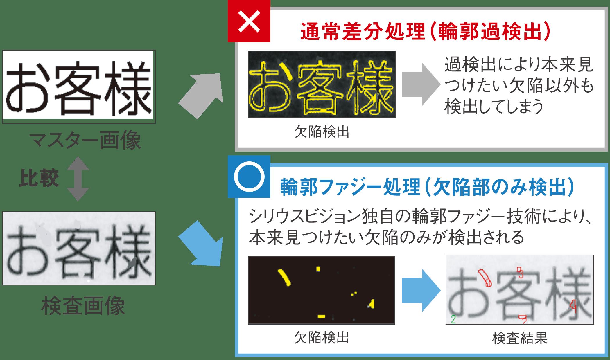 輪郭ファジー処理のサンプル