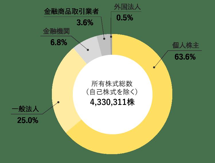 シリウスビジョン株式会社 株式所有者別分布図