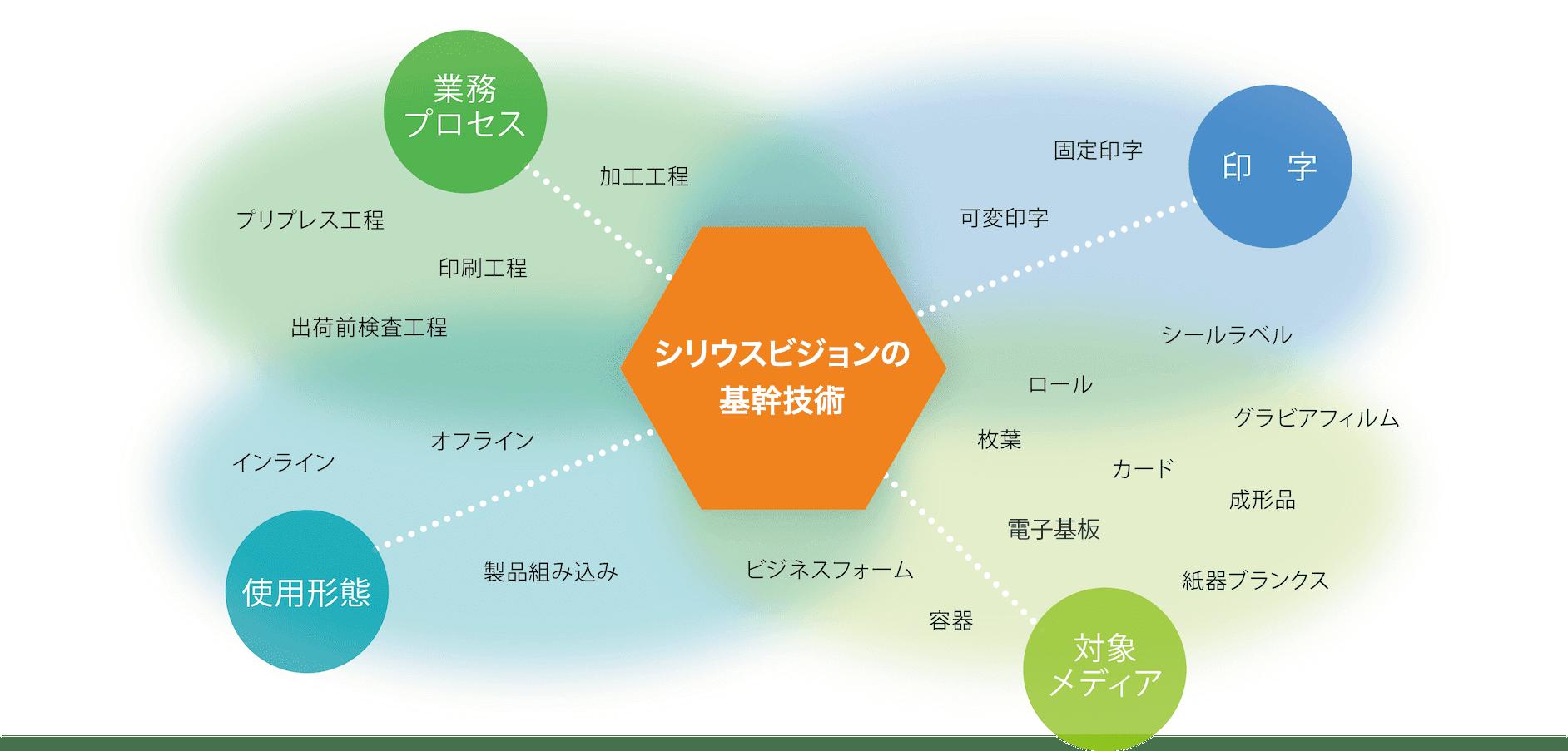 シリウスビジョンの基幹技術