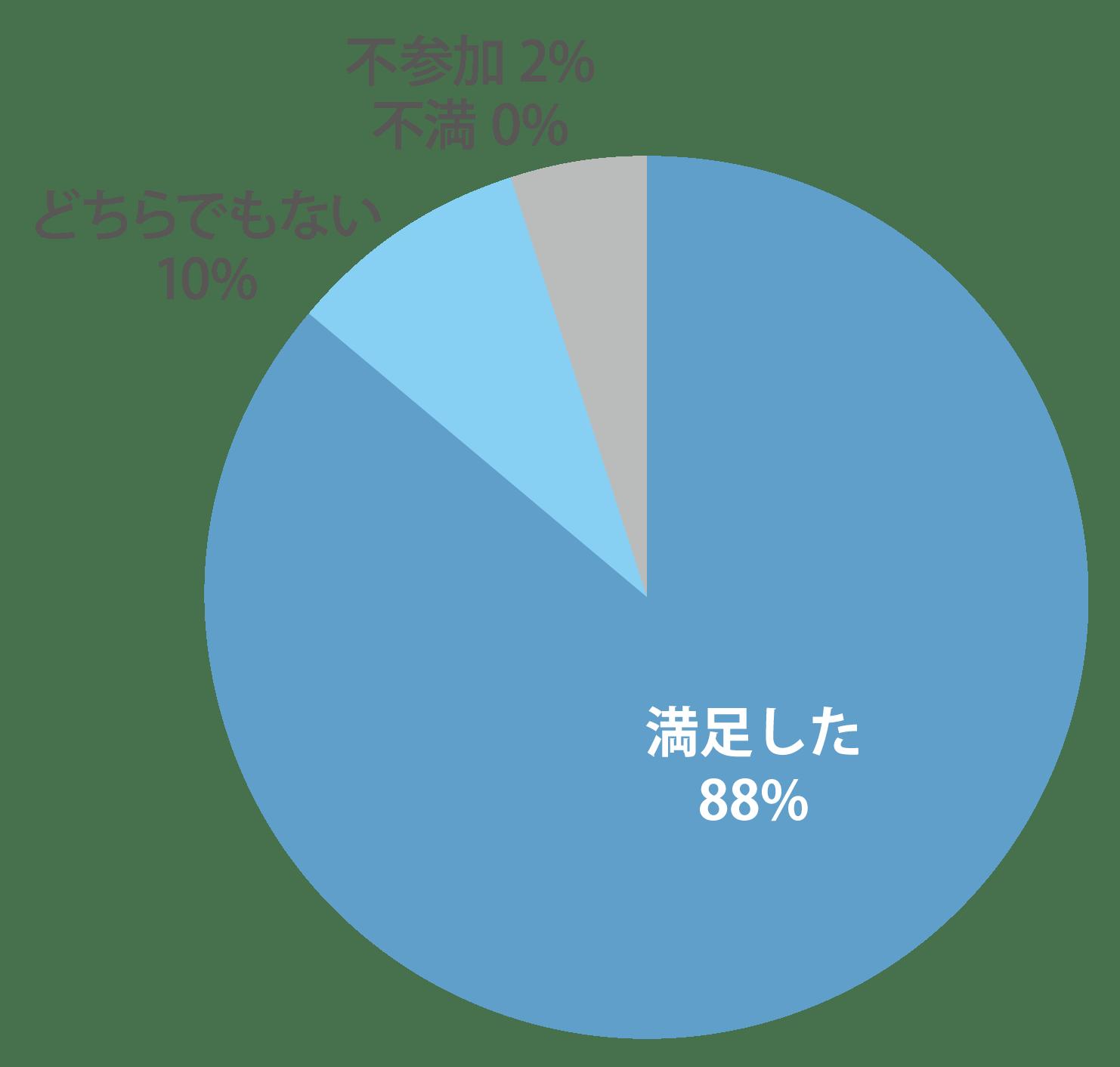 シリウスビジョンフェア 満足度円グラフ